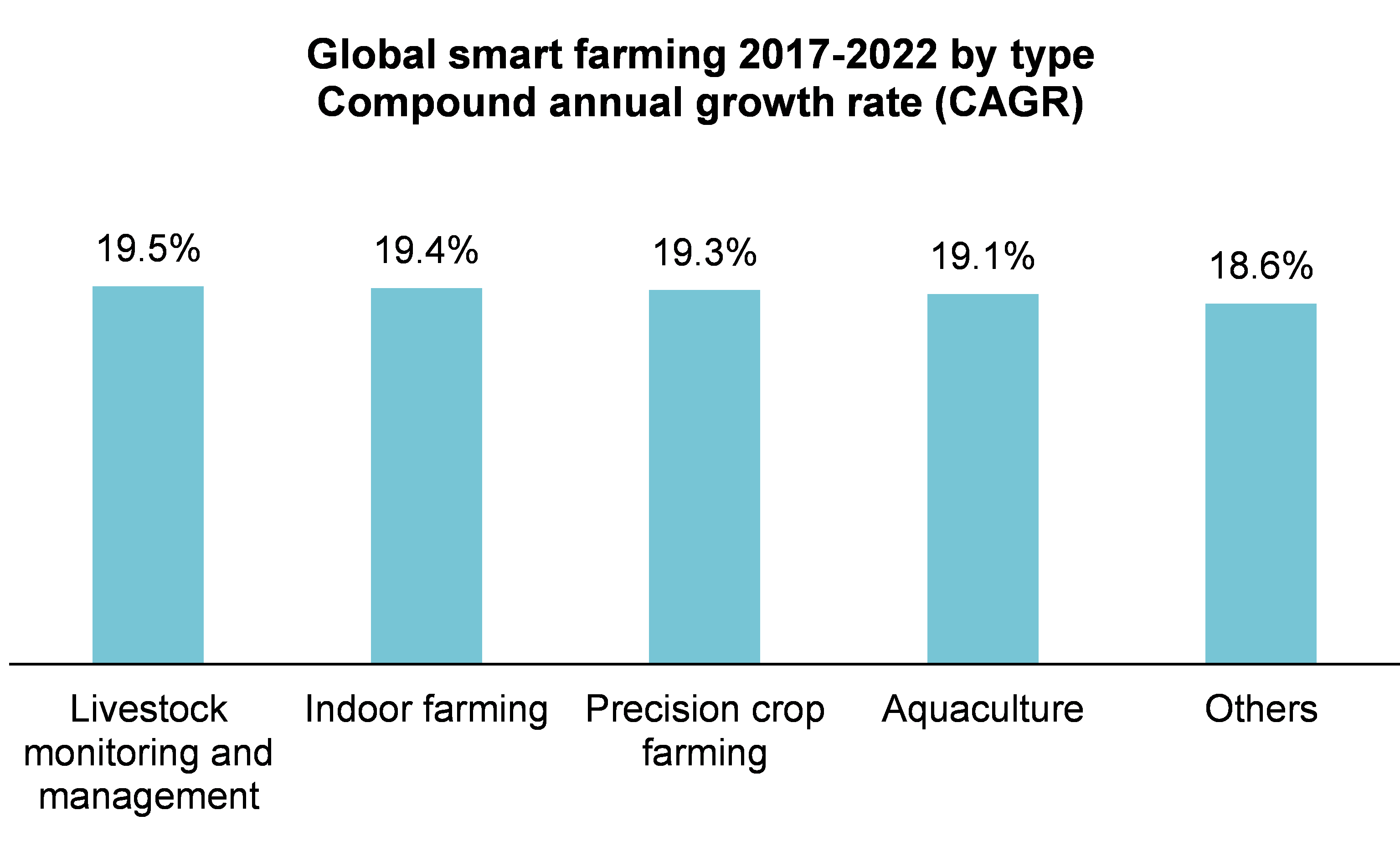 Graph: the five top growing segments of the global smart farming market (compound annual growth rate)
