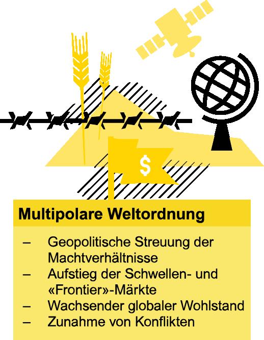 Multipolare Weltordnung