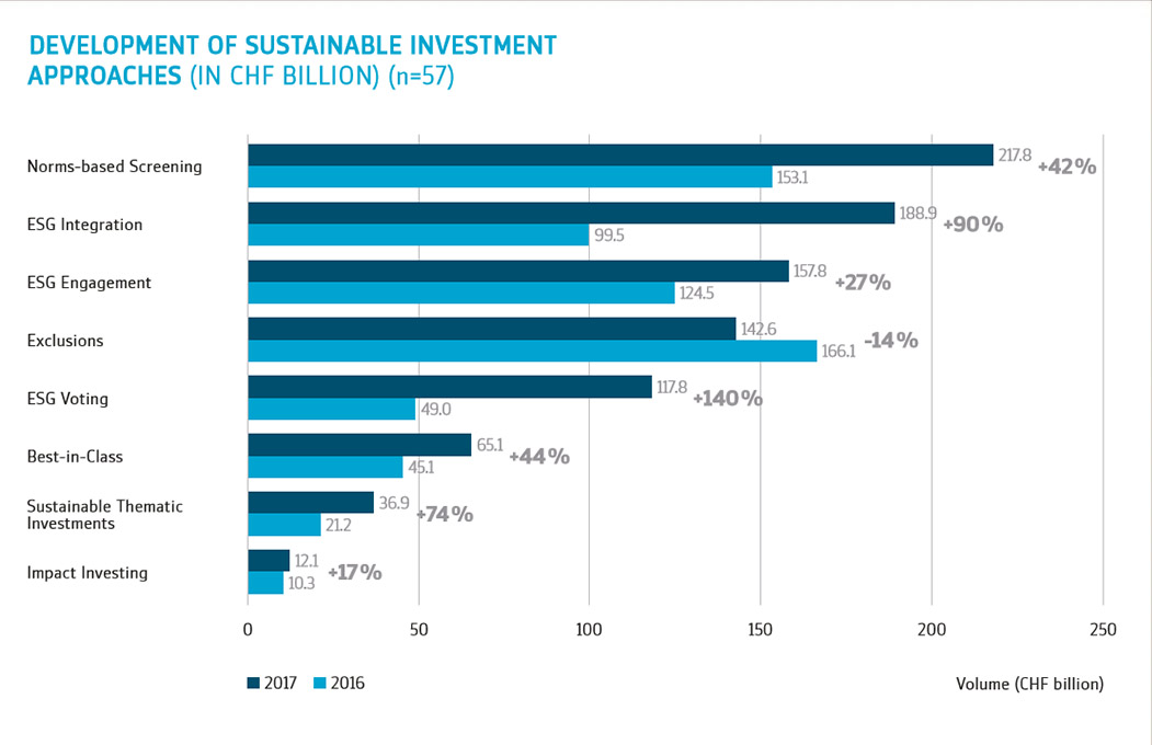 Development of Sustainable Investment Approaches