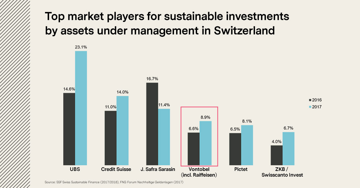 Top market players for sustainable investments by assets under management in Switzerland