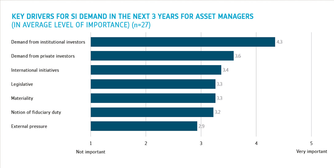 Key drivers for Sustainable Investments demand in the next 3 years for Asset Managers
