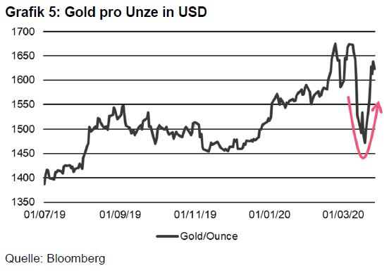 Grafik 5 - Gold pro Unze in USD.JPG