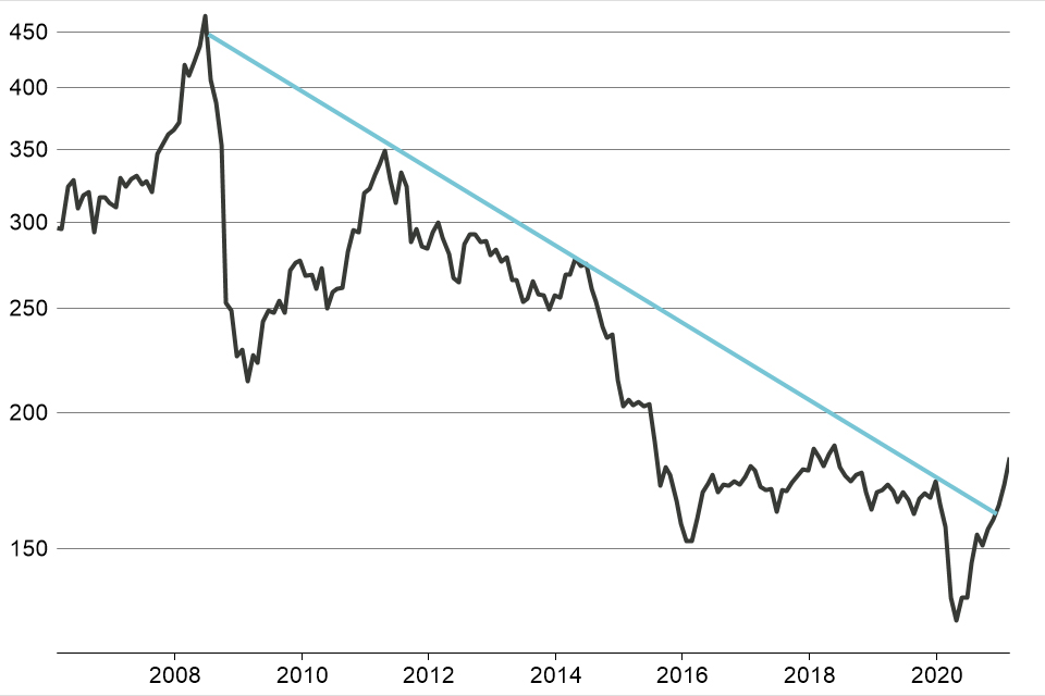 Performance chart showing the Bloomberg Commodity Index from 2006 to February 2021 (total return in USD)