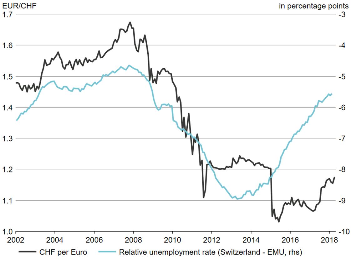 Jordan opens door for further Swiss franc weakness