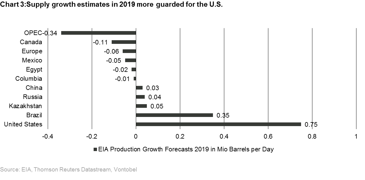 Oil: Oversupply in 2019 is unlikely