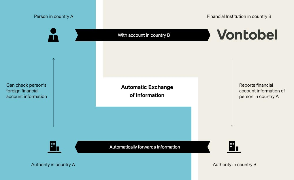 Automatic Exchange of Information