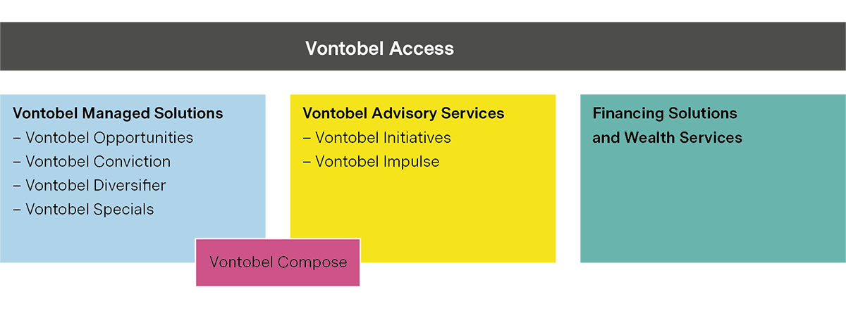 Vontobel Access