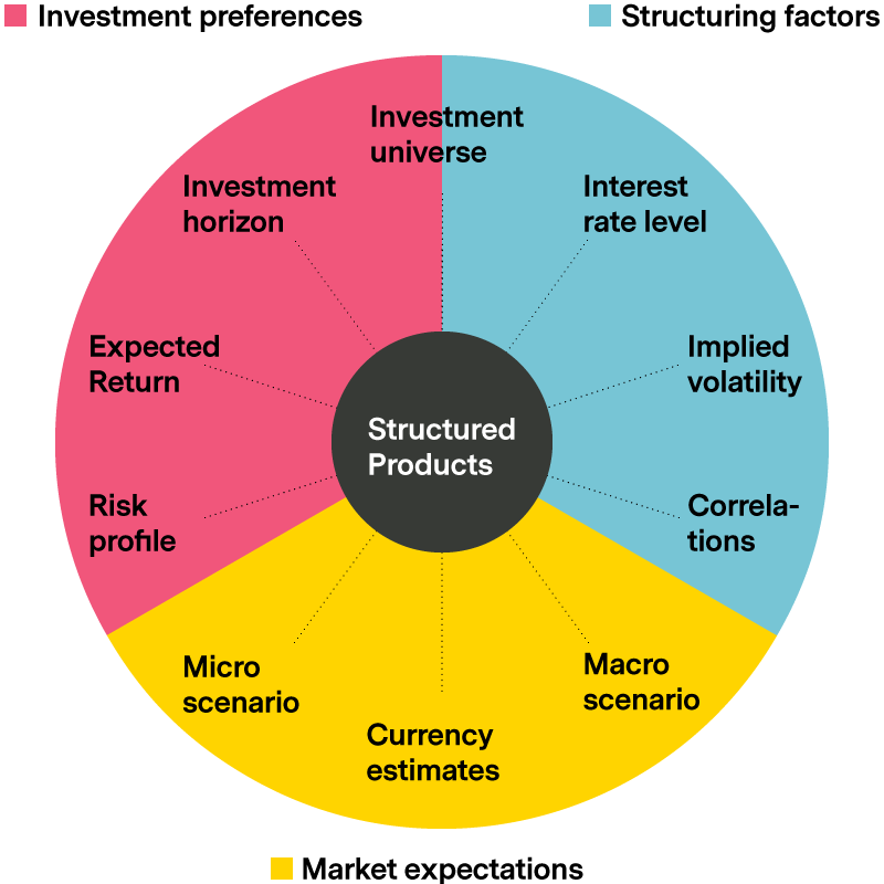 Investment opportunities in structured products